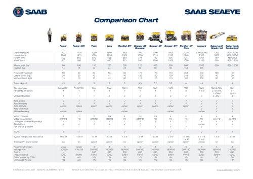 Seaeye ROV Comparison Chart